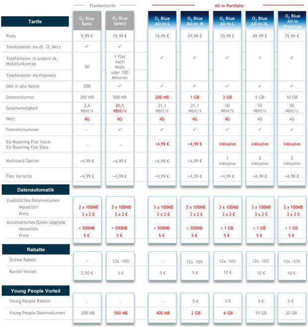 Die neuen O2-Blue-Tarife für Privatkunden im Überblick (Tabelle: O2).