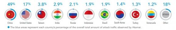 Ursprung von DDoS-Angriffen im 3. Quartal 2014 (Grafik: Akamai)
