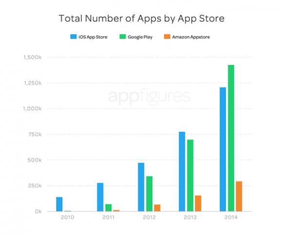 Google Play bietet erstmals eine größere Auswahl an Apps als Apples App Store (Bild: appFigure).