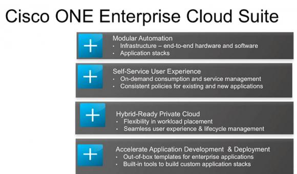 Die Cisco ONE Enterprise Cloud Suite ist ab sofort verfügbar (Bild: Cisco).
