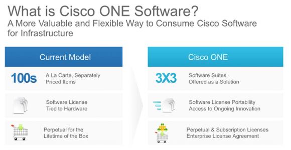 Ciscos altes und neues Software-Vertriebsmodell im Vergleich (Bild: Cisco).