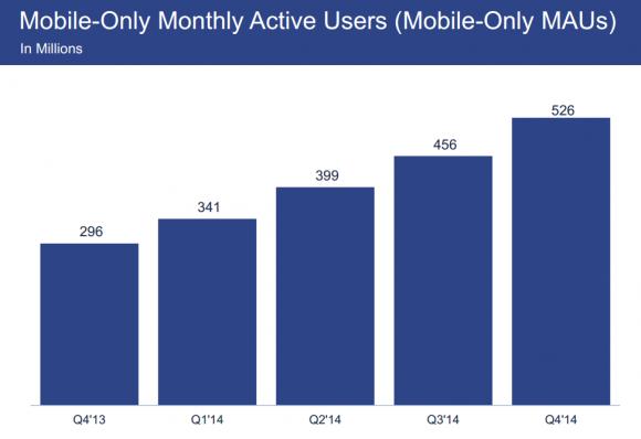 Im vierten Quartal 2014 haben 526 Millionen Nutzer ausschließlich mit mobilen Geräten auf Facebook zugegriffen (Bild: Facebook).