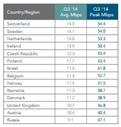 Durchschnittliche Internetverbindungen EMEA im 3. Quartal 2014 (Tabelle: Akamai)