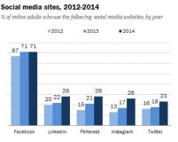 Soziale Netze: Instagram wächst am stärksten