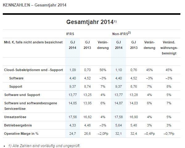 Kennzahlen für SAPs Gesamtjahr 2014 (Tabelle: SAP)