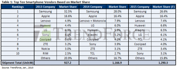 Smartphone-Top-Ten im Jahr 2014 (Tabelle: Trendforce)
