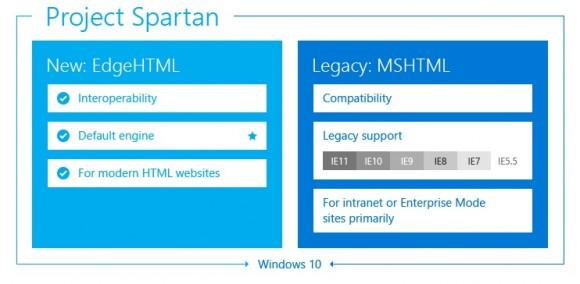 Spartan kann zwei Rendering-Engines nutzen: Edge und Trident (Diagramm: Microsoft)