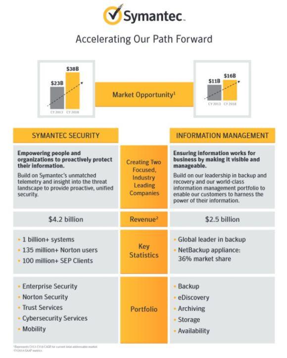 In einer Infografik erklärt Symantec die Pläne für die Aufspaltung in zwei Firmen (Grafik: Symantec).