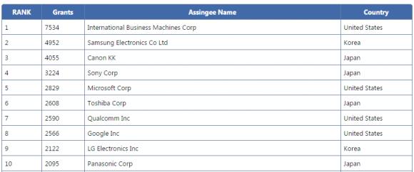 IBM führt die US-Patentstatistik auch im Jahr 2014 an (Bild: IFI Claims Patent Services).