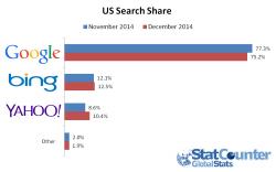 US-Suche im Dezember (Grafik: StatCounter)