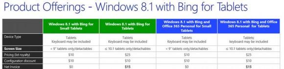 Preise für Windows 8.1 mit Bing (Bild: Microsoft)