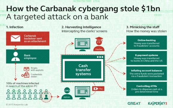 Carbanak überfällt Banken (Bild: Kaspersky)