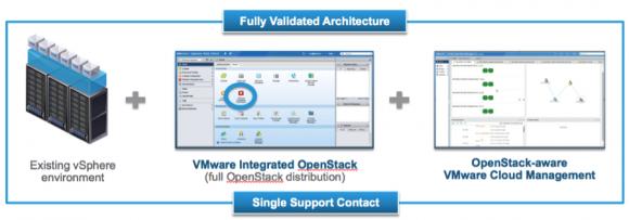 Anwender können auch ohne Kenntnisse in Linux oder OpenStack über die VMware-vSphere-APIs OpenStack-Clouds administrieren (Bild: VMware).