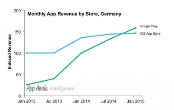 Google Play hat Apples App Store erstmals beim Umsatz überholt (Bild: App Annie)