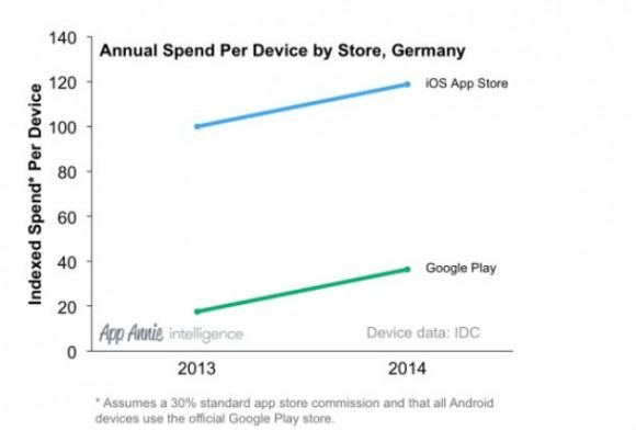 Bei den App-Einnahmen pro Gerät liegt nach wie vor iOS deutlich vor Android (Bild: App Annie).