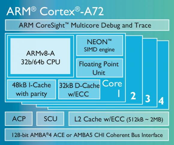ARMs kommender 64-Bit-Prozessor Cortex-A72 basiert auf der neuen Architektur ARMv8-A (Diagramm: ARM).
