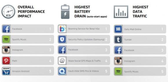 Android-Apps mit  negativen Folgen für die Smartphone-Leistung (Diagramm: AVG)
