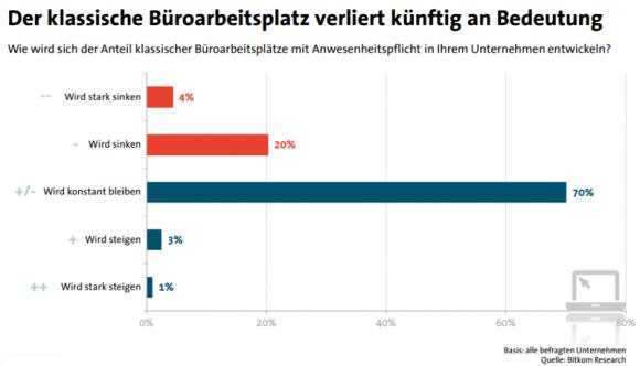 Der klassische Büroarbeitsplatz verliert laut Bitkom-Umfrage künftig an Bedeutung (Bild: Bitkom).