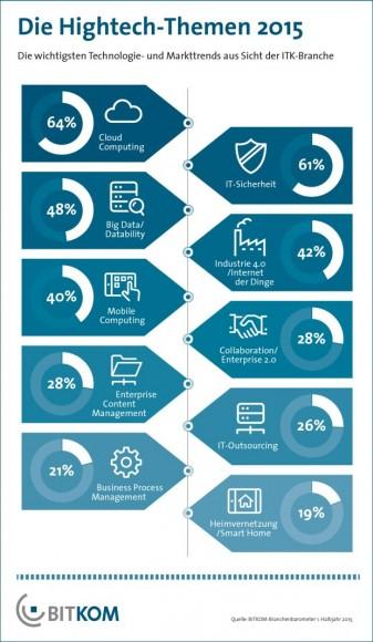 Cloud Computing, IT-Sicherheit und Big Data Analytics sind die drei wichtigsten Hightech-Themen des Jahres. Neu in den Top-Fünf ist in diesem Jahr das Thema Industrie 4.0. Das hat die jährliche Trendumfrage des Bitkom ergeben (Grafik: Bitkom).