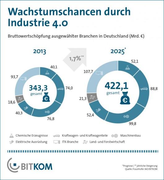 Der Bitkom hat in einer Grafik Erwartungen des Frauunhofer IAO zum Wachstum durch Industrie 4.0 bis 2025 übersichtlich zusammengefasst (Grafik: Bitkom).