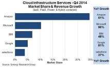 Studie: Microsoft ist der am schnellsten wachsende Cloudanbieter
