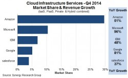 Cloudmarkt im vierten Quartal 2014 (Diagramm: Synergy Research Group)