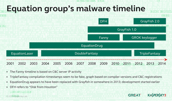 Zeitliche Übersicht über die von der Equation Group eingesetzte Malware (Bild: Kaspersky)