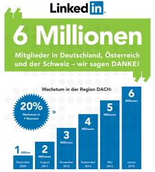 """LinkedIn hat inzwischen über 6 Millionen Mitglieder in der DACH-Region (Bild: LinkedIn/<a href=""""http://creativecommons.org/licenses/by/3.0/"""" target=""""_blank"""">CC BY 3.0</a>)."""