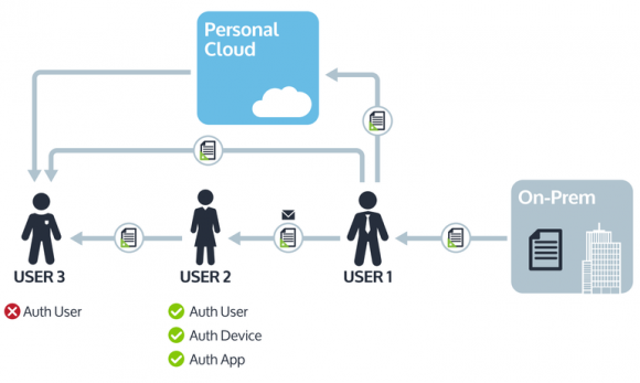 CSS: Sicherheit für Firmendaten in der Personal Cloud (Diagramm: MobileIron)