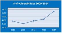 Sicherheitslücken 2014: OS X und iOS am häufigsten betroffen