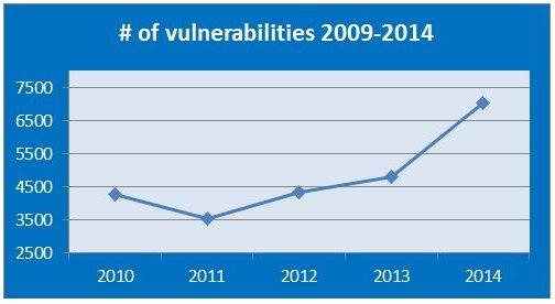 Starke Zunahme der Schwachstellen (Grafik: GFI)