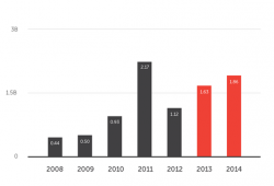 Spam-Aufkommen 2014 (Bild: Trend Micro)