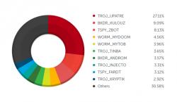 Über Spam verbreitete Malware 2014 (Diagramm: Trend Micro)