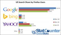 Suchanteile bei Firefox-Nutzern, Januar 2015 (Diagramm: StatCounter)