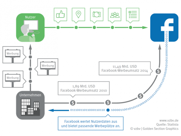 Facebooks Geschäftsmodell basiert auf den persönlichen Daten seiner Nutzer (Bild: VZBV).