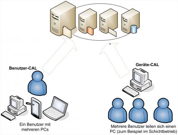 Bei der Lizenzierung eines neuen Servers müssen Unternehmen auch die Lizenzierung beachten (Bild: Thomas Joos).