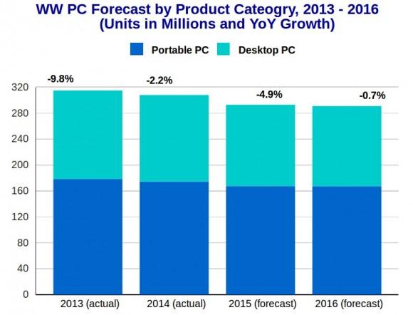Rückgänge im weltweiten PC-Markt (Diagramm: IDC).