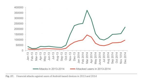 Finanzielle Cyberattacken auf Android-Nutzer haben sich 2014 verdreifacht (Grafik: Kaspersky Lab)