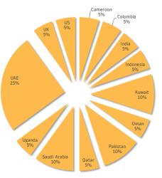 Auftreten von Laziok nach Ländern (Diagramm: Symantec)