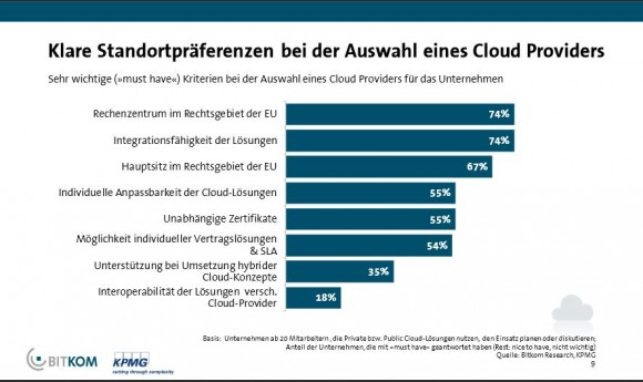 Bitkom Cloud Monitor 2015 Standort (Grafik: Bitkom)