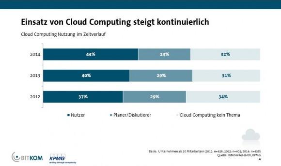 Bitkom Cloud Monitor 2015 Verbreitung (Grafik: Bitkom)