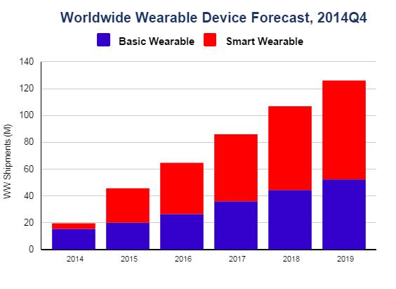 Der Markt für Wearables soll 2019 ein Volumen von 126,1 Millionen Geräten erreichen (Bild: IDC).