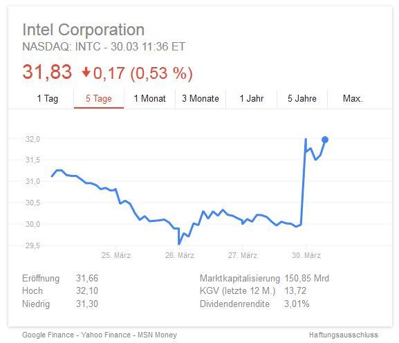 Kursverlauf der Intel-Aktie (Grafik: Google)