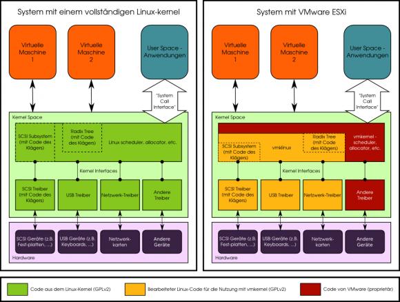 Ein Vergleich der Software Freedom Conservancy zwischen einem Linux-System und der proprietären VMware-Lösung ESXi (Bild: SF Conservancy).