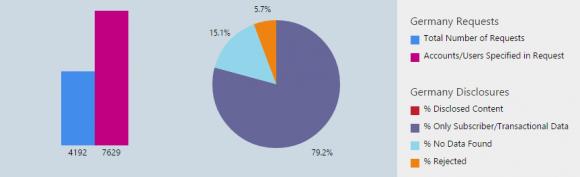 Deutsche Behörden forderten im zweiten Halbjahr 2014 Daten von 7629 Microsoft-Kunden an (Bild: Microsoft).