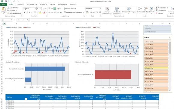 Mit dem Zusatztool Mail Protection Reports for Office 365 lassen sich umfangreiche Analysen durchführen (Screenshot: Thomas Joos).