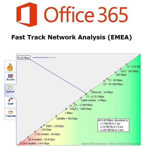 Microsoft stellt Tools für die Analyse von Verbindungsproblemen zwischen lokalen Servern und Office 365 zur Verfügung (Screenshot: Thomas Joos).
