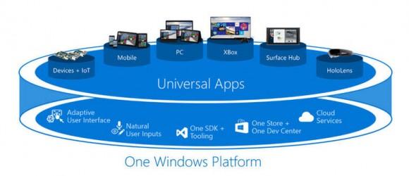 Konzept von Universal Apps (Bild: Microsoft)