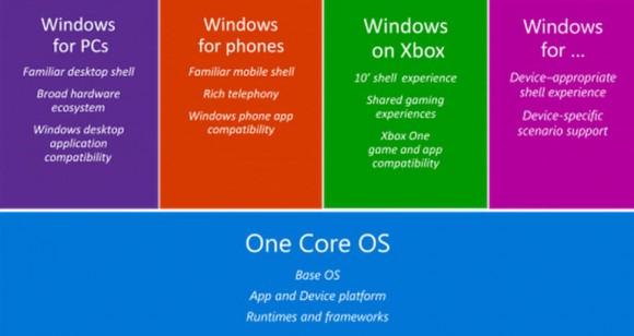 Die neuen Entwickler-Tools unterstützen die Universal App Plattform von Windows 10, die wiederum auf einem einheitlichen Windows-Kern für unterschiedliche Gerätetypen aufbaut (Bild: Microsoft).