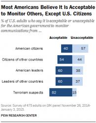 82 Prozent der US-Bürger halten das Abhören von Terrorverdächtigen für akzeptabel (Bild: Pew Research Center).